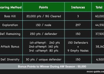 Alliance War Score Calculation and Its Misconception
